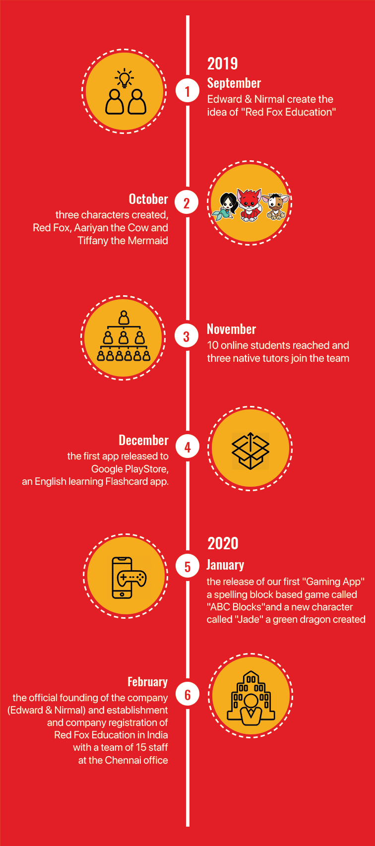 RedFox infographic timeline banner